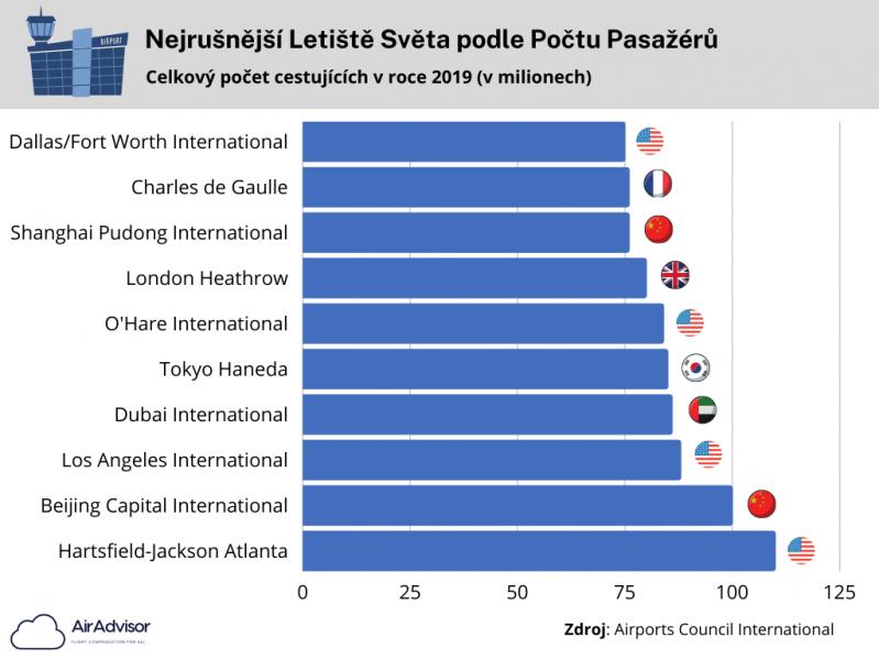 nejrusnejsi_letiste_sveta_srovnani_graf