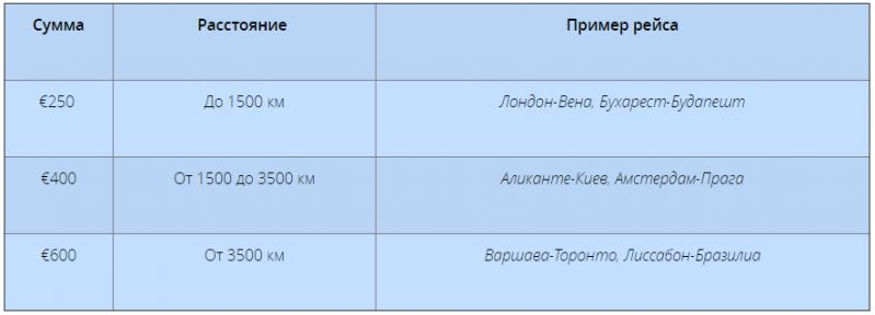 otkaz_v_posadke_kompensacija